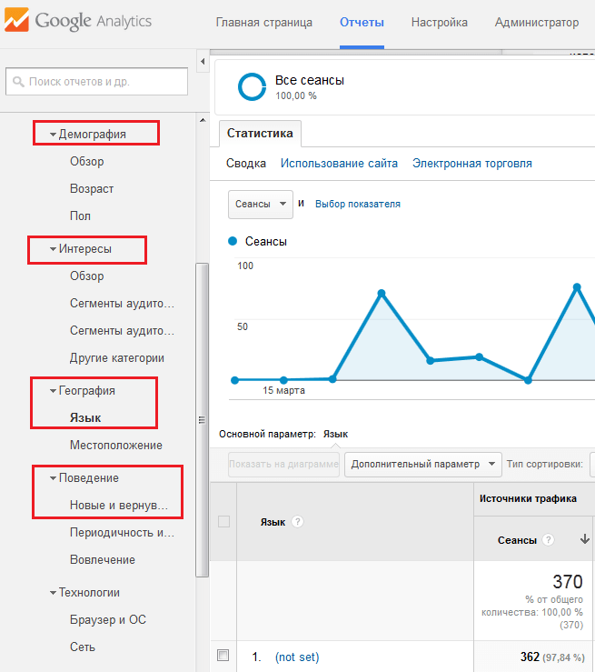 Пример статистики Google Analytics