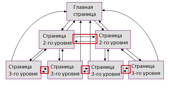 Иерархическая структура 2