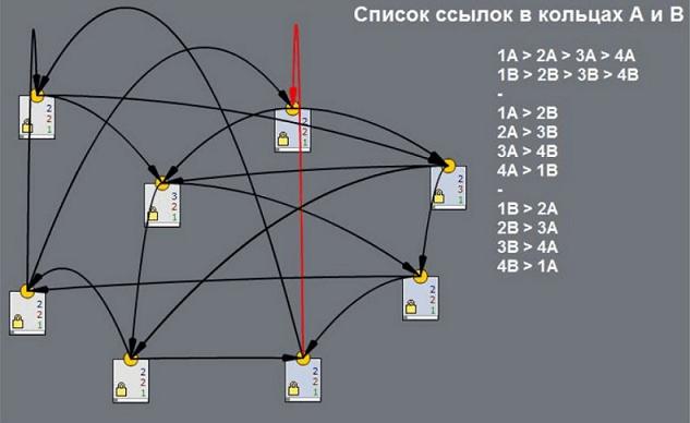 Перелинковка куб